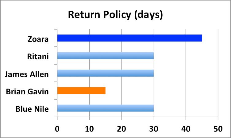 Blue nile return policy