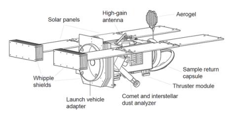 Stardust spacecraft diagram