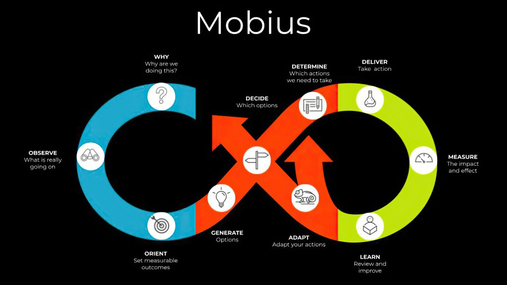 Enlarged Mobius