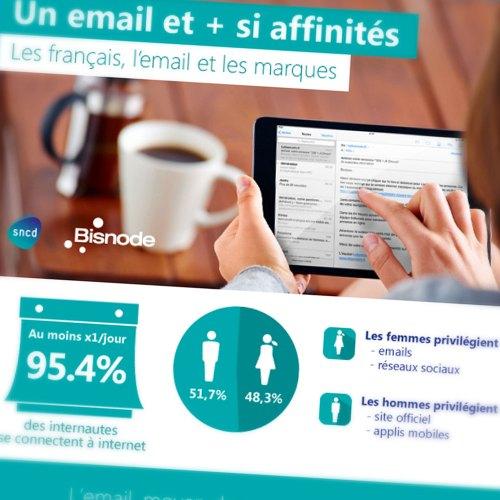 Infographie SNCD/Bisnode