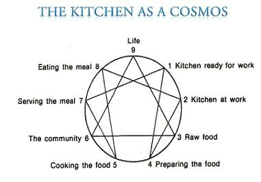 Kitchen as a Cosmos