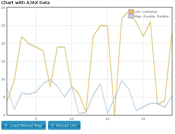 Struts2 jQuery Plugin - Chart Modul