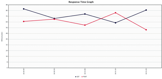 Response Time Graph Spring Boot