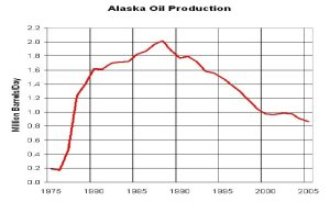 Figure 2. Alaskan Oil Production Peaked in 1988