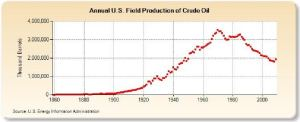 Figure 1. U.S. Onshore Oil Production Peaked in 1971