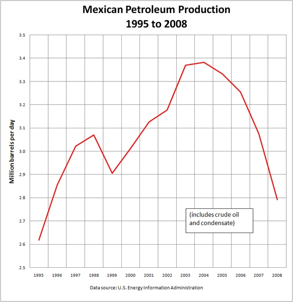 Mexican Petroleum Production 1995-2008