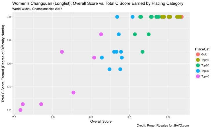 Women's Changquan Overal Score vs. Total C Score by Placing