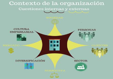 Descripción del Contexto de la Organización