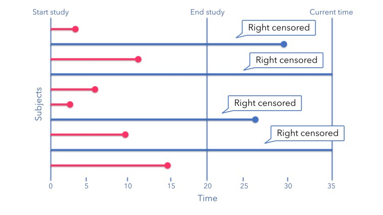 JiGSO - The notion of Censoring in Survival Analysis - Right Censoring for employee churn