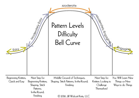 Pattern Difficulty Levels Graphic