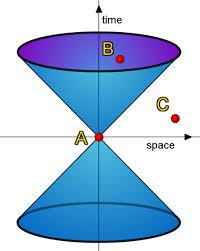 Theories: Relativity
