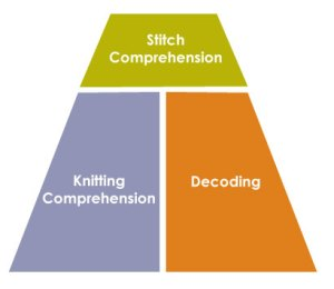 Stitch Comprehension from parts to whole