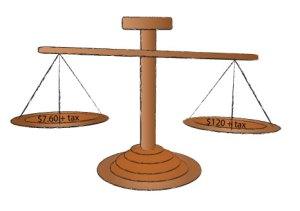 Cost Per Wear Scale