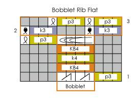 Bobbles, Bobblets & Knitting Backwards