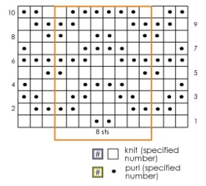 Charts=Written: Obstacles in Knitting