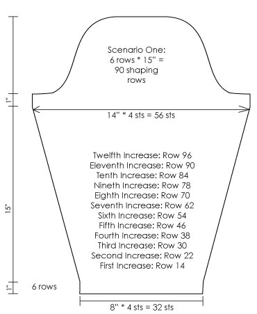 Sleeve Length: Scenario 1, increasing number of increases