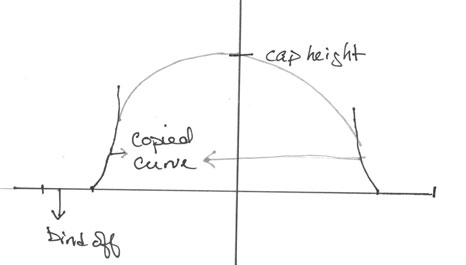Cap Adjustment: Roughing out a sleeve cap