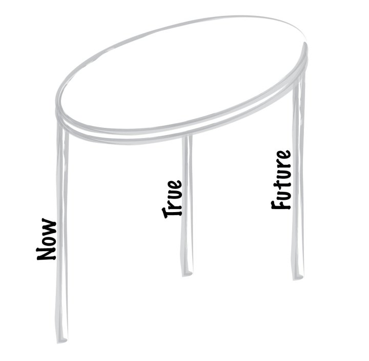 a sketch of a stool with the legs labeled Now, True, Future