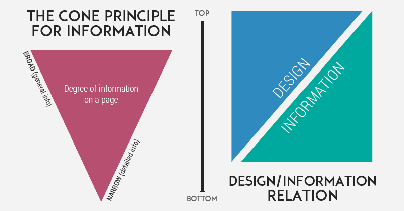 The Cone Principle of Organizing a Website