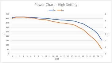 The Challenger Arms Corporation Plainsman (CO₂) gas pistol power chart - high power setting.