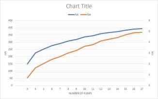 Power Chart