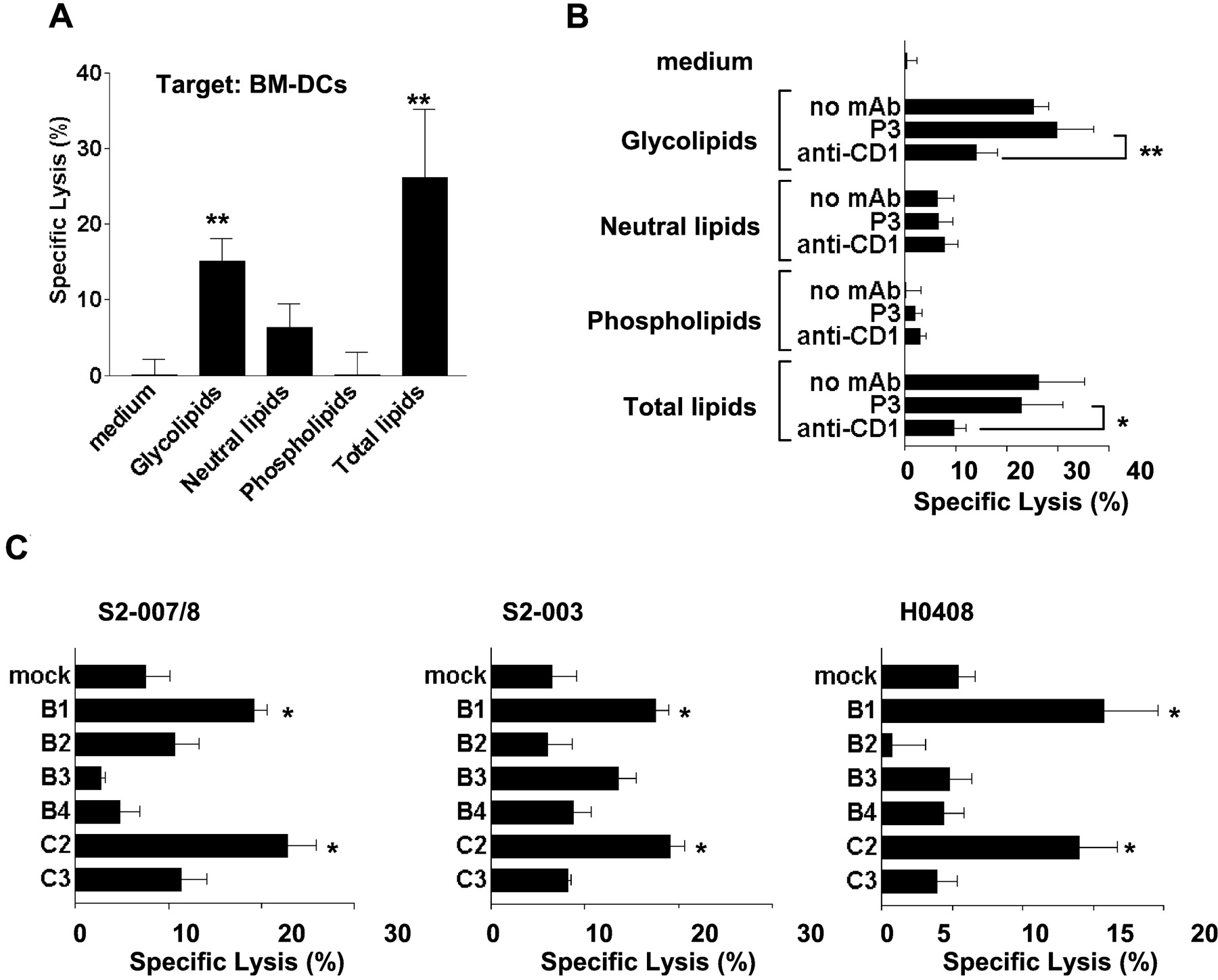 Induction Of Cd1 Restricted Immune Responses In Guinea