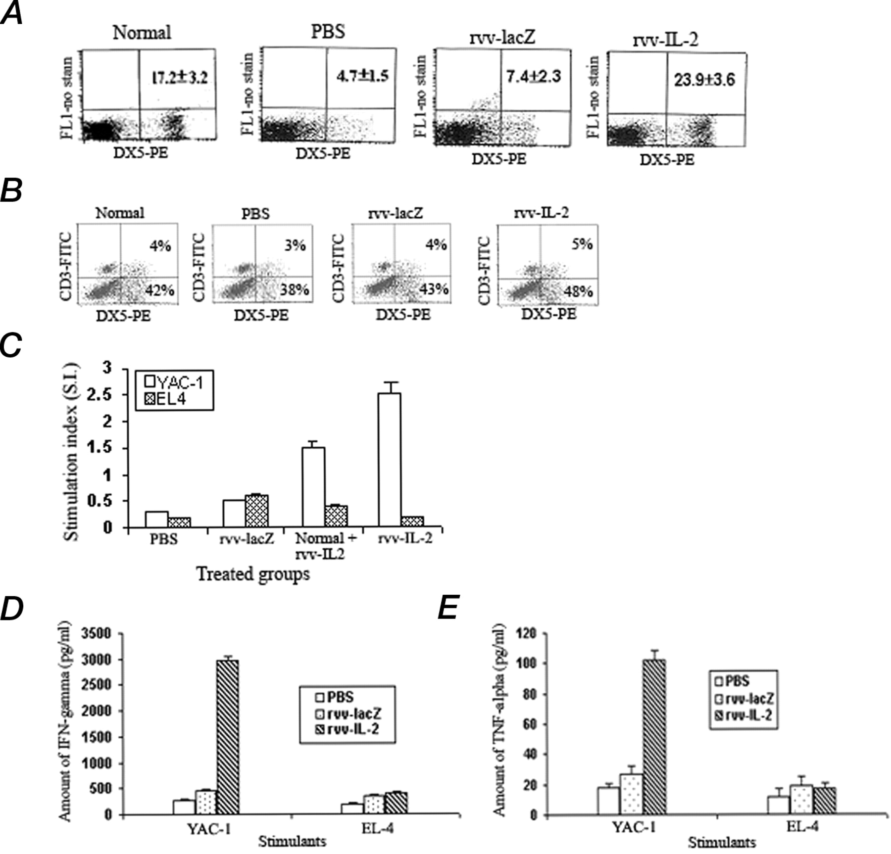 Inhibition Of Nk Cell Activity Through Tgf 1 By Down Regulation Of Nkg2d In A Murine Model Of