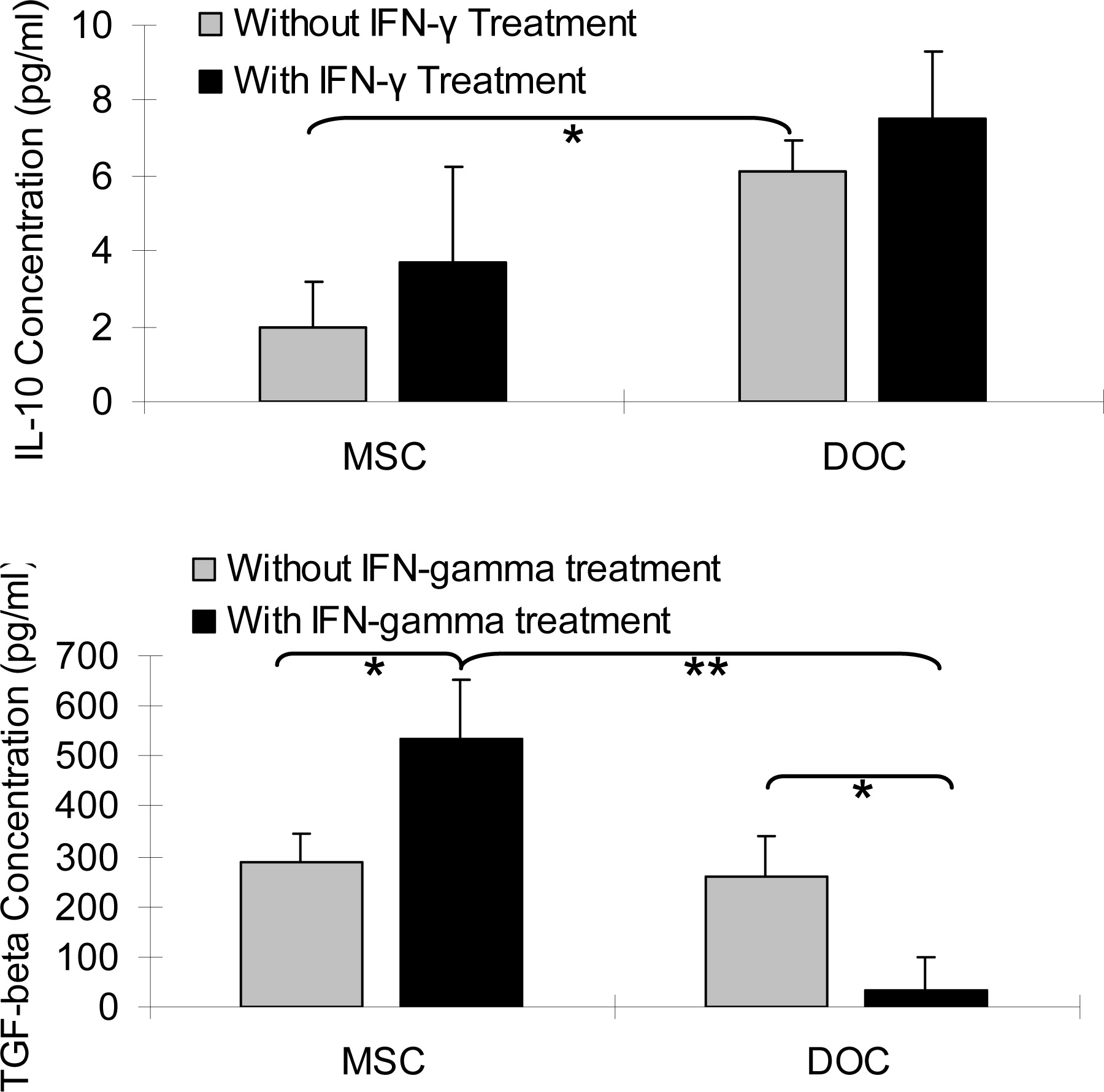 The Immunogenicity And Immunomodulatory Function Of Osteogenic Cells Differentiated From