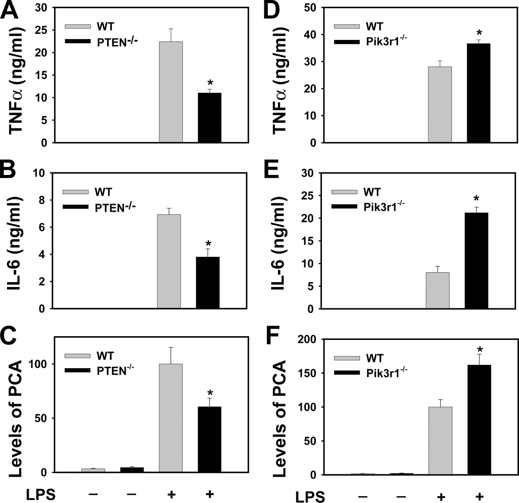 Geneticysis Of The Role Of The Pi3k Akt Pathway In Lipopolysaccharide Induced Cytokine And