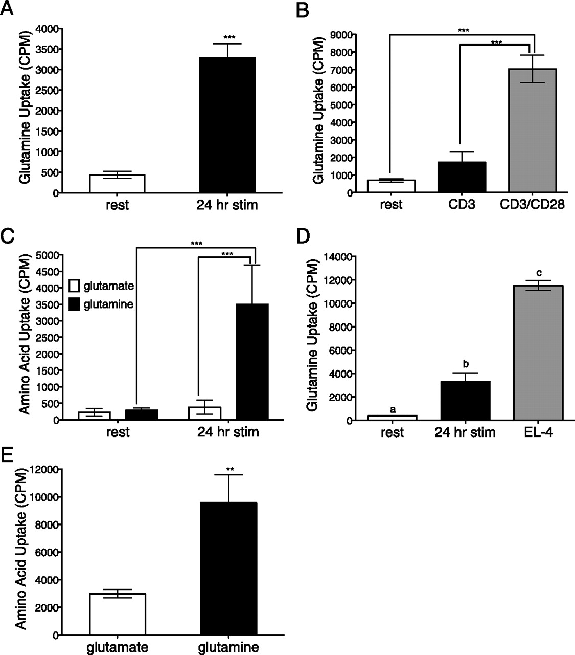 Glutamine Uptake And Metabolism Are Coordinately Regulated By Erk Mapk During T Lymphocyte