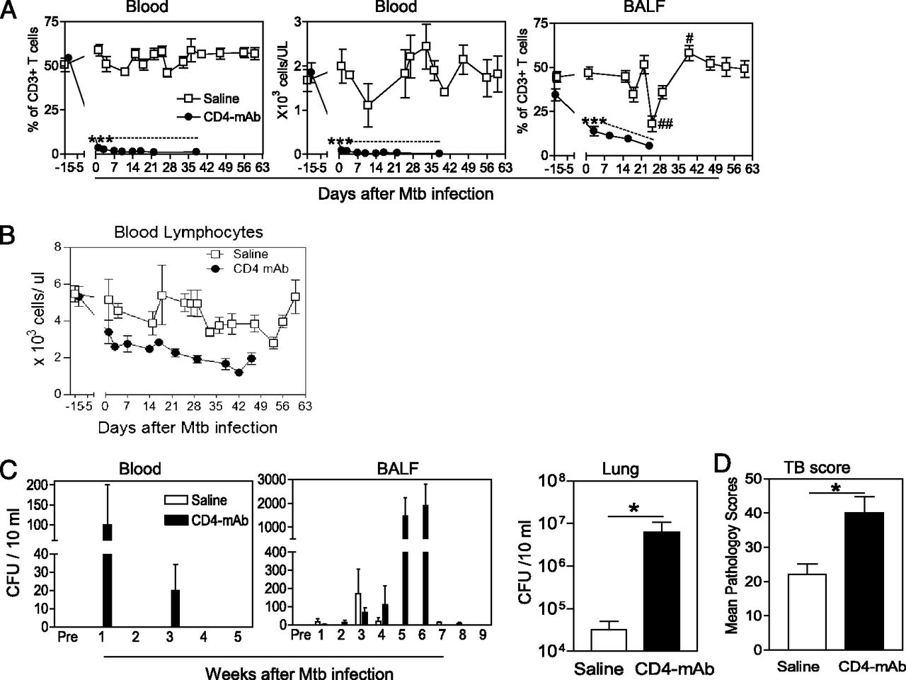 Cd4 T Cells Contain Early Extrapulmonary Tuberculosis Tb