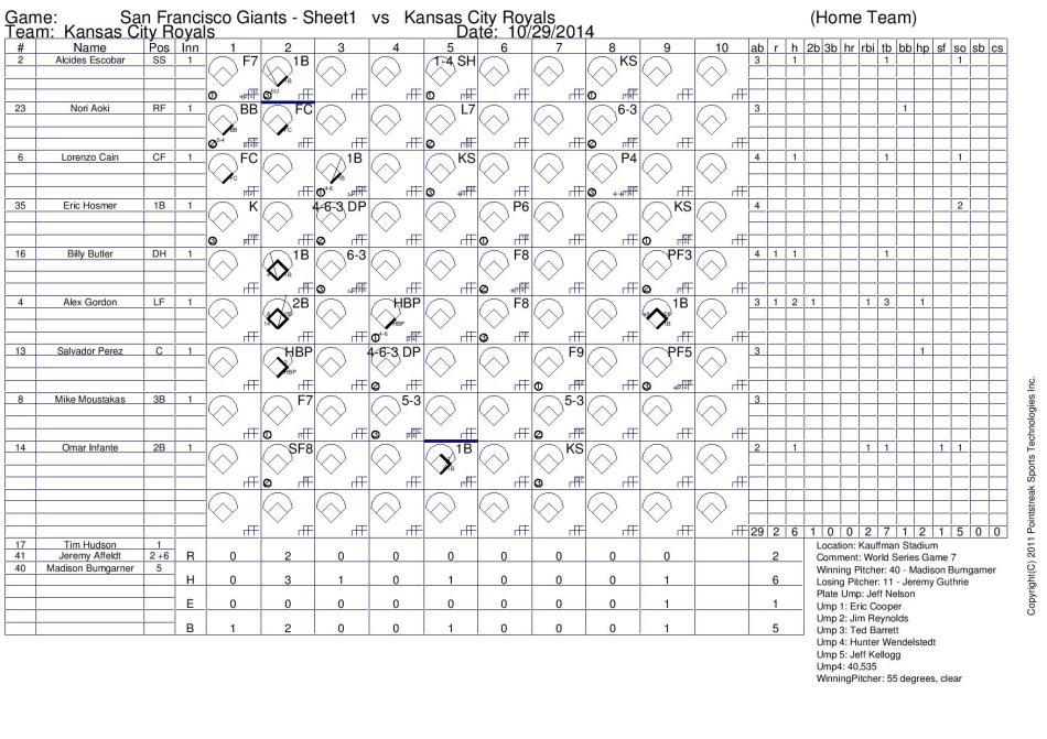Game 7 Scorecard