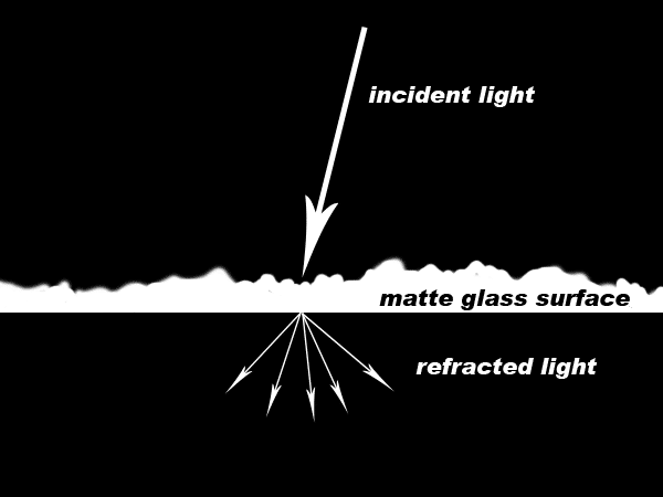matte refraction