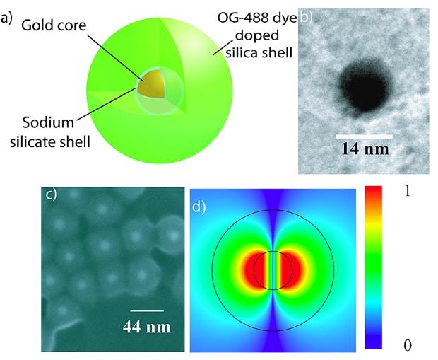 SPASER nanolaser