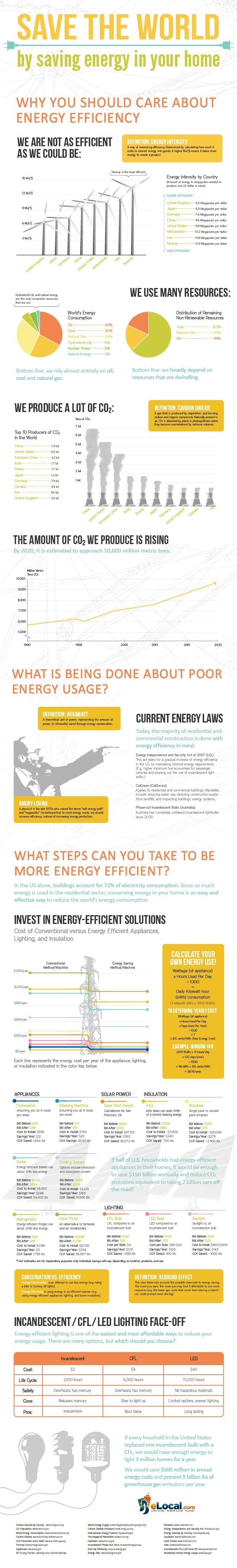 Save-The-World-By-Saving-Energy-Infographic-infographicsmania