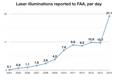 FAA_daily_laser_illuminations_2015