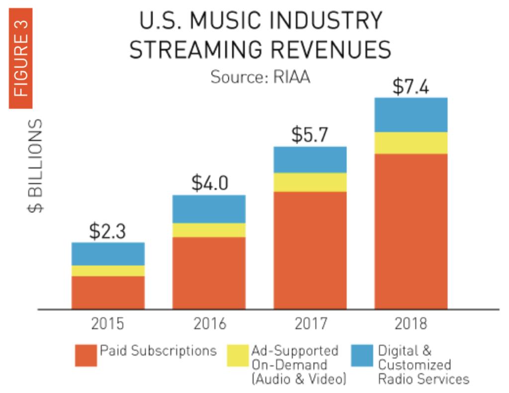 *Streaming Revenue Chart*