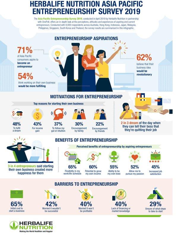 康寶萊營養調查﹕70%亞太區受訪者渴望創業
