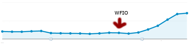 our organic traffic growth. We're not f*cked anymore. It is not over.