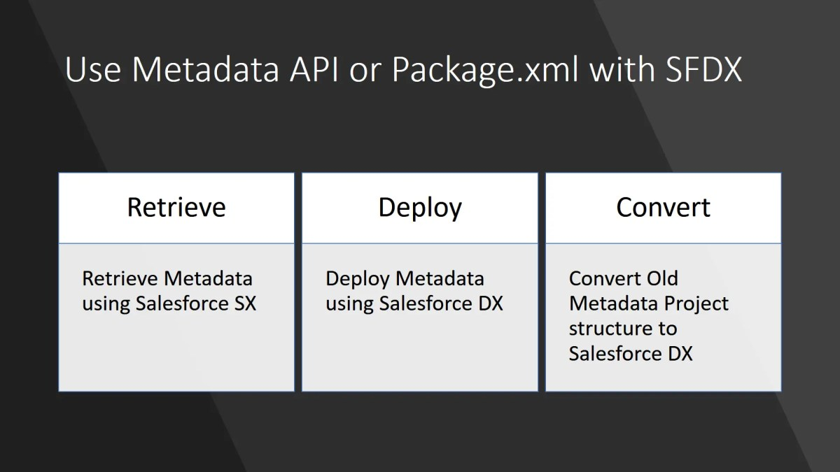 Use Metadata API with Salesforce DX