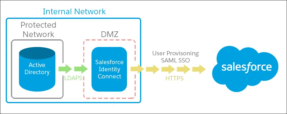 Quick Summary of Salesforce Identity Connect Capabilities