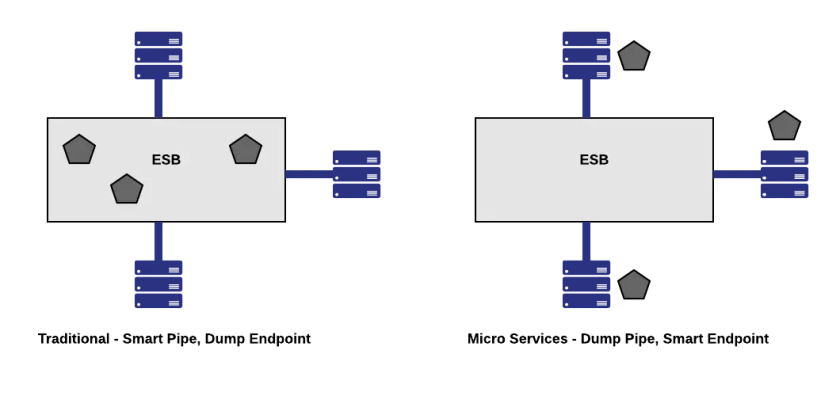 Micro Services Smart Endpoints