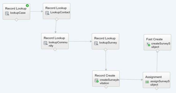 Flow to Send Survey in Salesforce