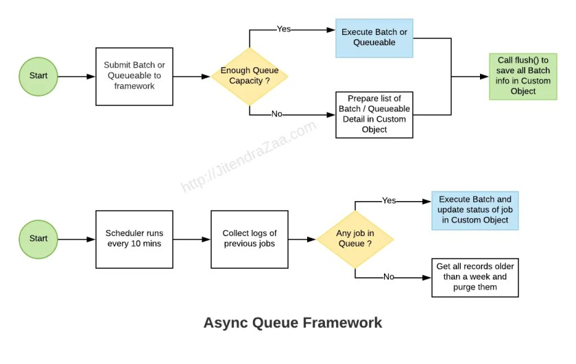 Async Queue Framework in Salesforce to address governor limits