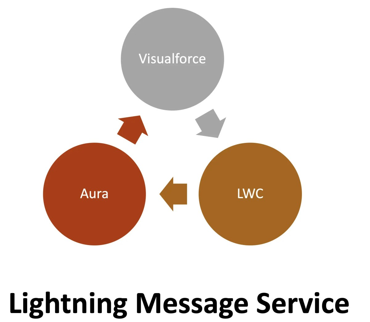 Salesforce Lightning Message Service