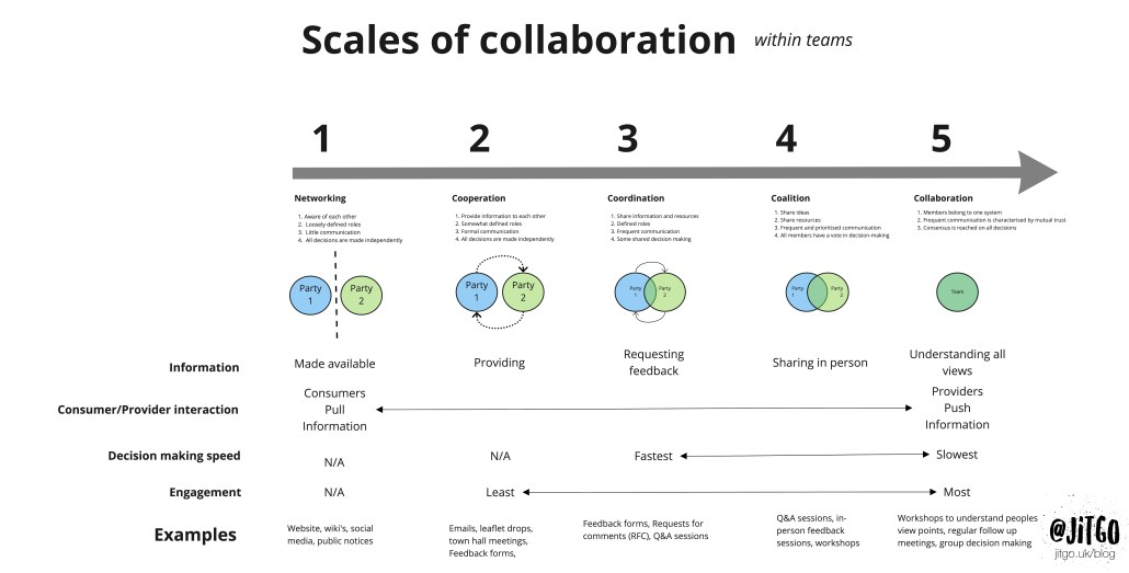 Scales of collaboration