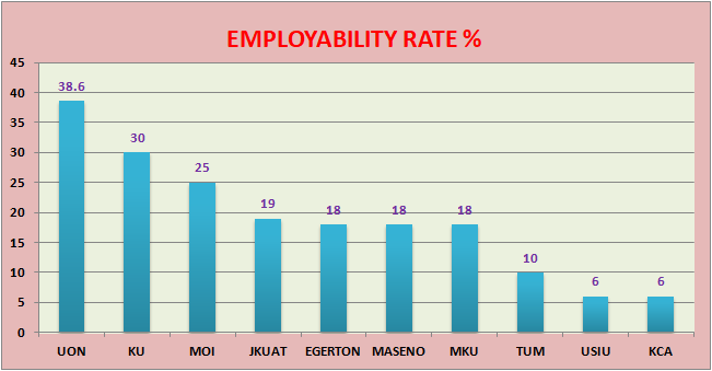 University graduates chance of jobs in Kenya