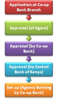 Co-op kwa jirani agency application process