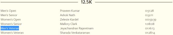 Course record Bangalore Ultra 12.5K