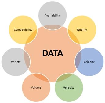 Figure: 1 – Key areas around data